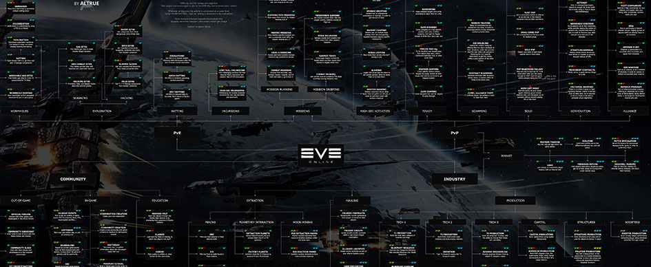 EVE: Online career chart